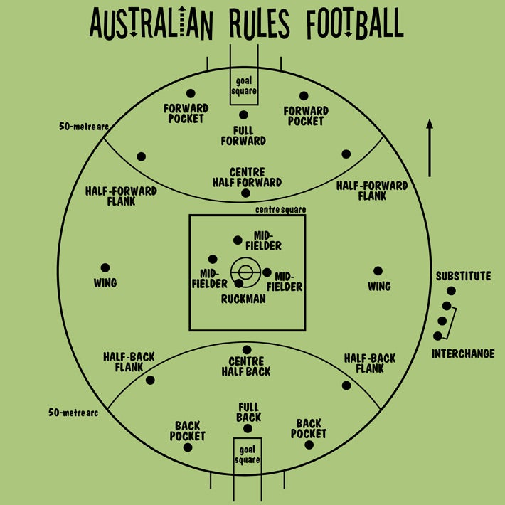 Image of Australian rules football - womens