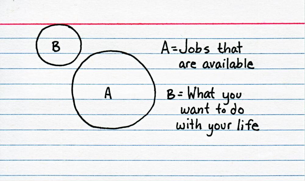 Image of Entrepreneurship