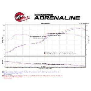 Image of aFe Takeda Momentum Pro 5R Intake