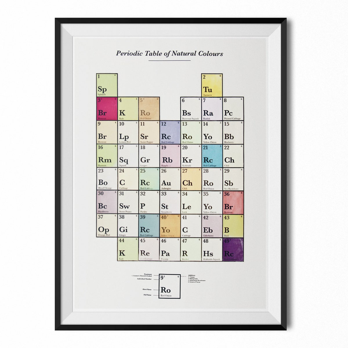 Image of Periodic table of natural colours