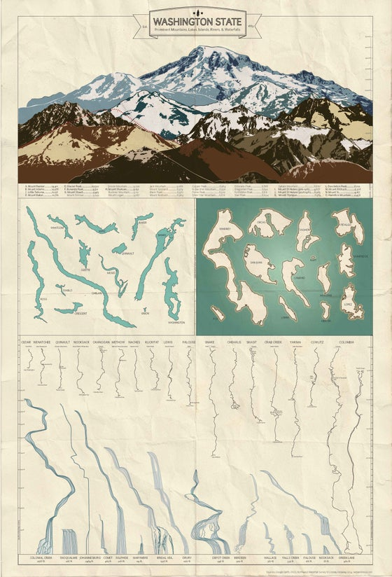 Image of Washington State Infographic - Naturalist
