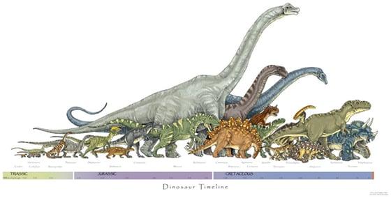 Image of Dinosaur Timeline print