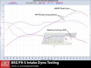 Image of GrimmSpeed Cold Air Intake Black Subaru BRZ / Scion FR-S
