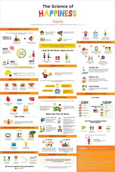 Image of Science of Happiness Infographic Poster
