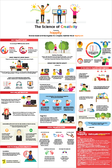 Image of The Science of Creativity Infographic Poster