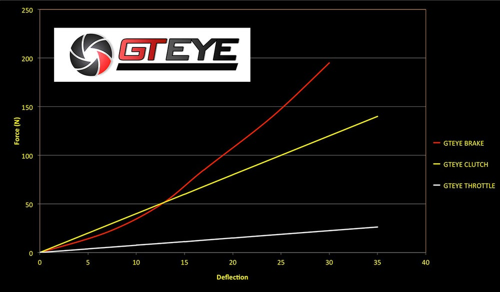 Image of GTEYE Complete Pedal Spring Set for Logitech G25 / G27 / G29 / G920