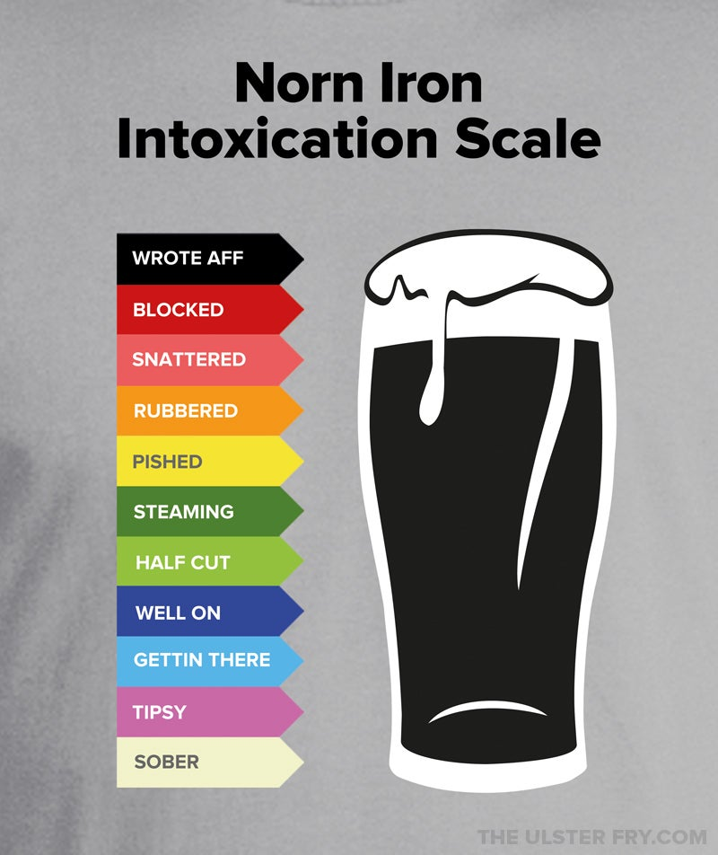 Image of Norn Iron Intoxication Scale