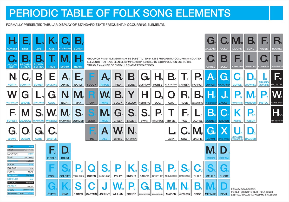 Periodic Table Of Folk Song Elements Theinkcorporation
