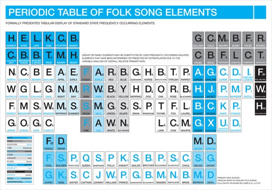 Image of Periodic Table of Folk Song Elements