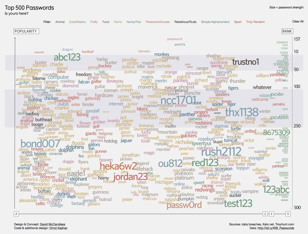 Image of Top 500 Passwords