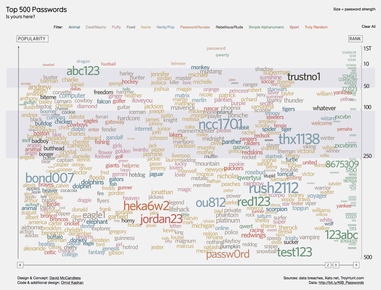 Image of Top 500 Passwords