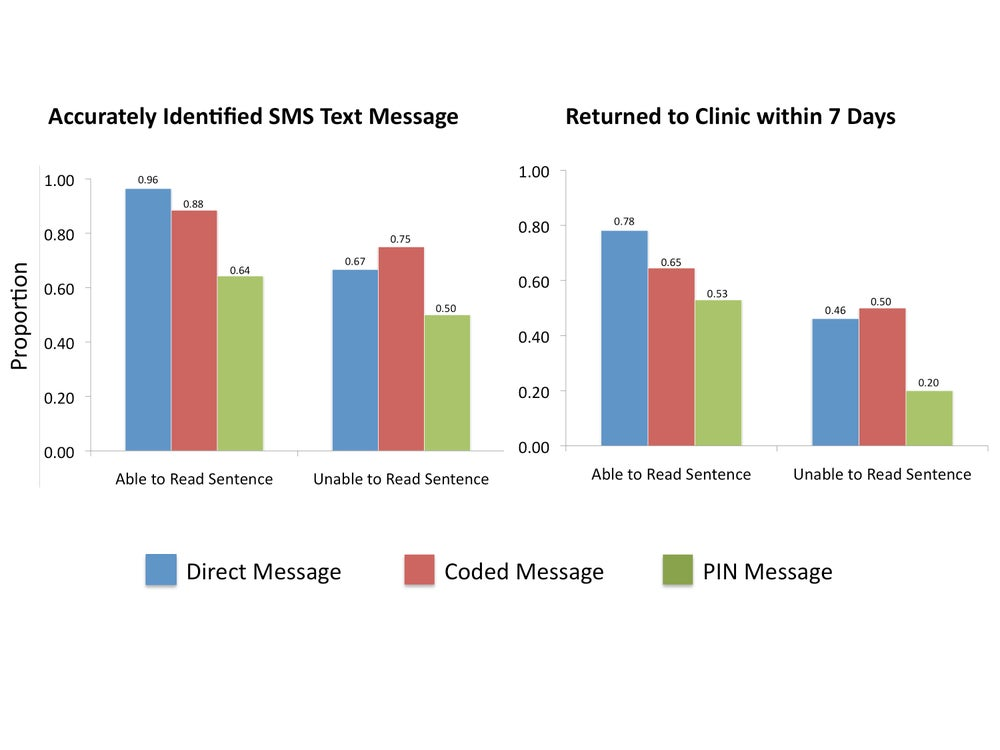 Image of Download Free Sms Text Messaging