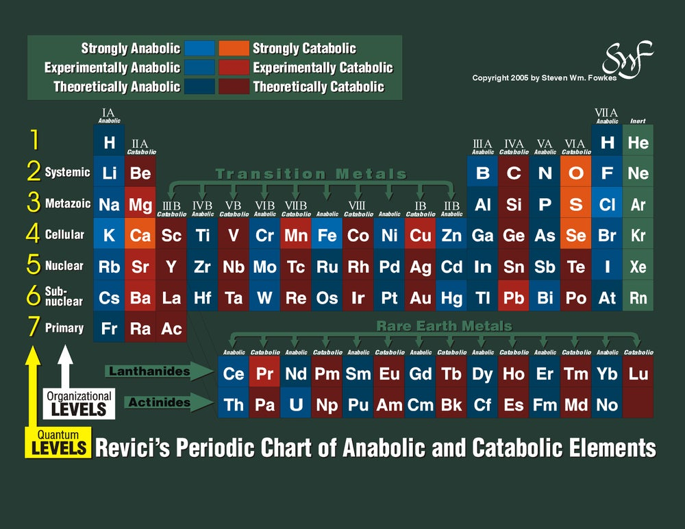 Image of Periodic Table Chart With Names Download