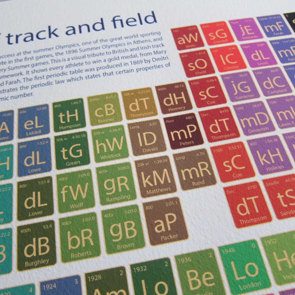 Image of Athletics - elements of track and field