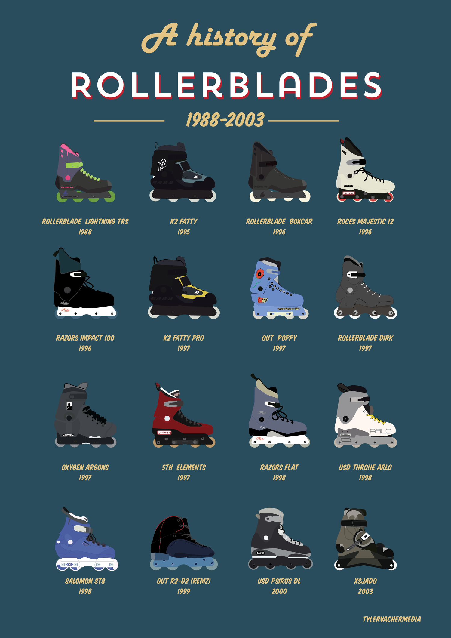 Image of A history of rollerblading print