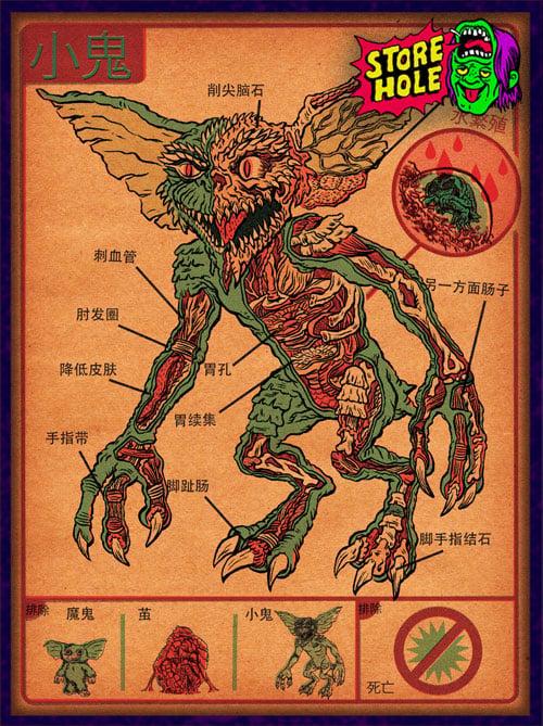 Anatomy Of The Gremlin Print