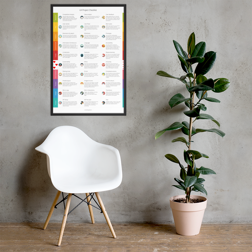 Image of LAUNCH DEAL! UX Project Checklist Poster