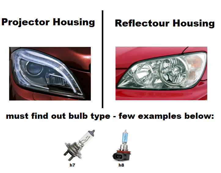 Image of LED Selector