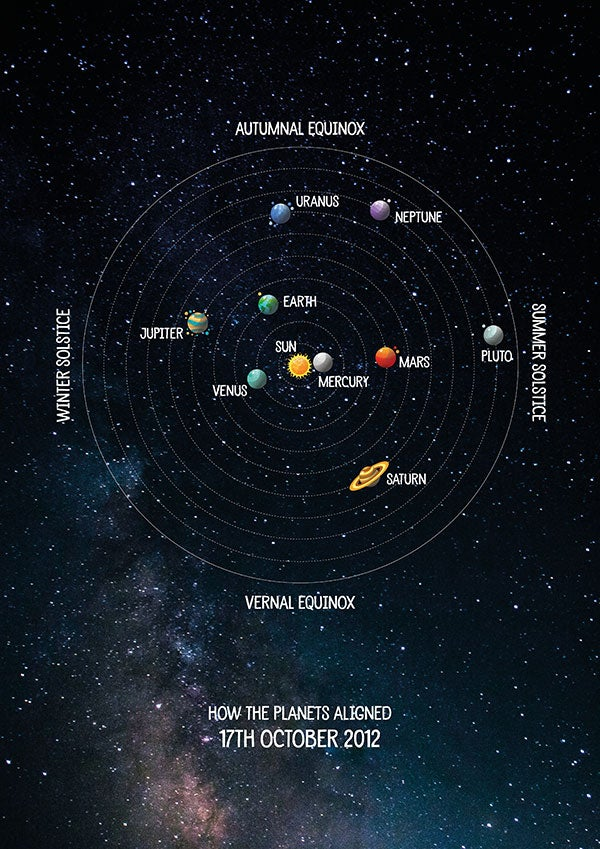 Image of Planetary Positions