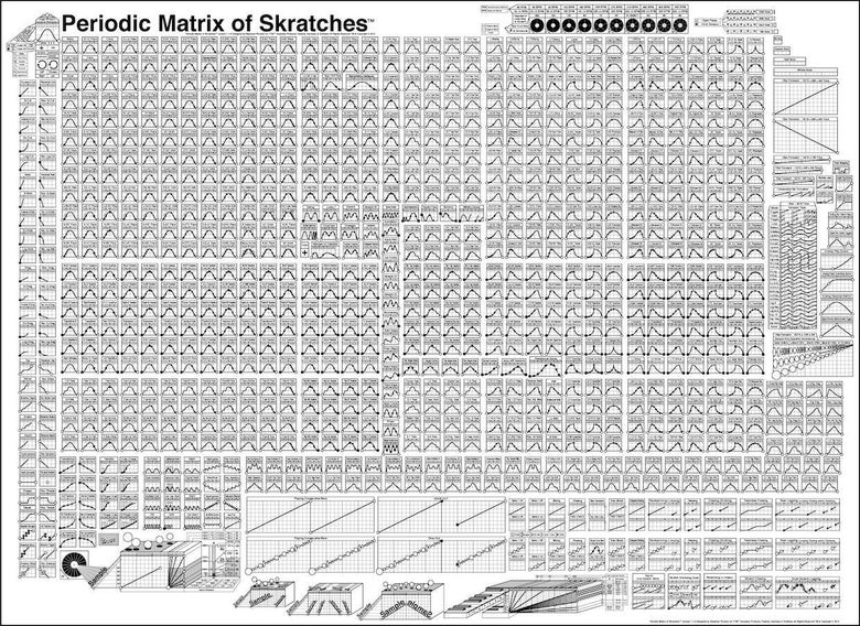 Image of Poster - Periodic Matrix of Skratches by DJ Raedawn