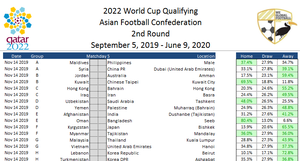 Image of 2022 AFC World Cup Qualifying Spreadsheet