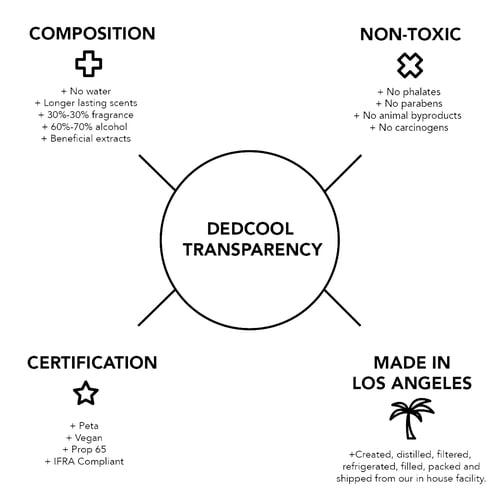 Image of DEDCOOL Fragrance 02 (50ml)