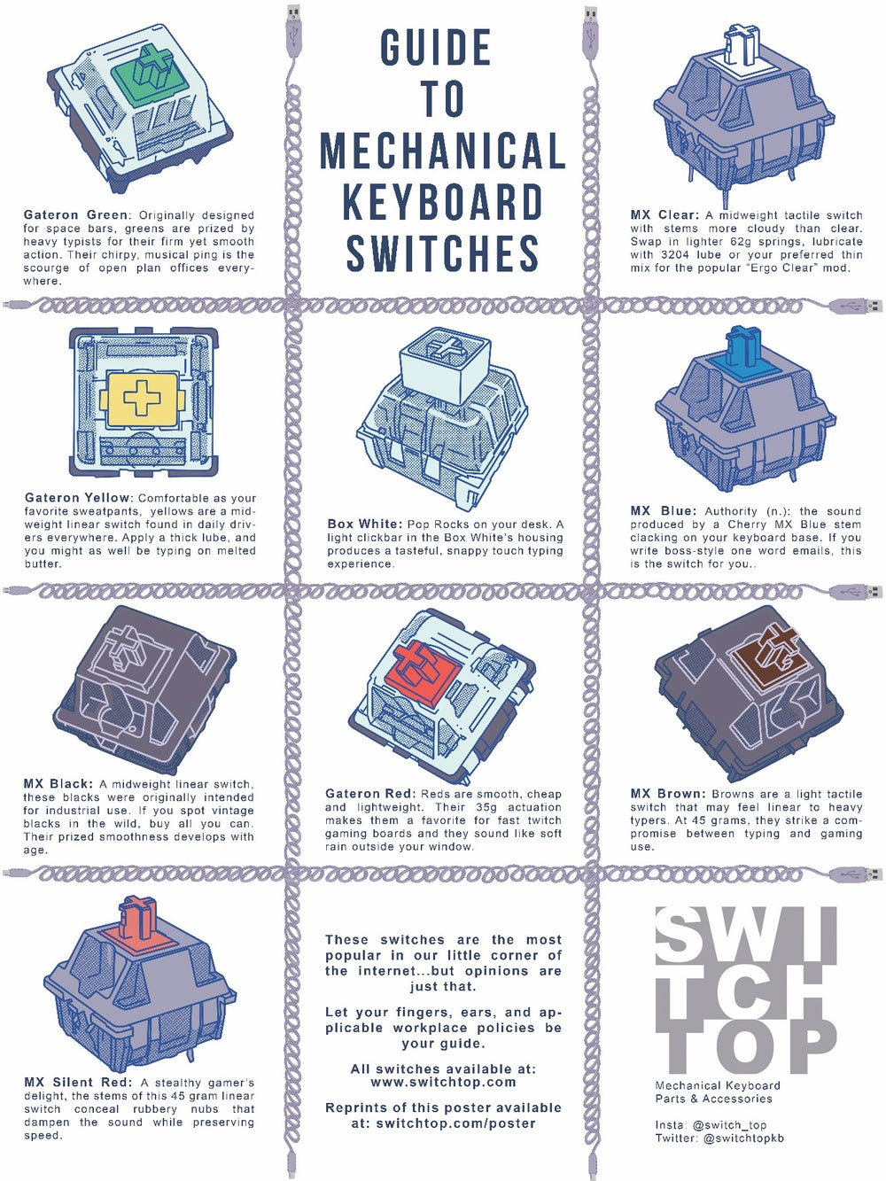Image of Poster: Guide To Mechanical Keyboard Switches