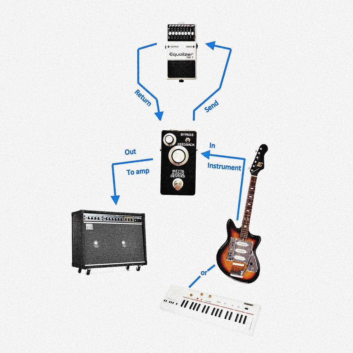 Image of Metta Feedback & True Bypass / Guitar Pedal Ambient Drone & Noise Maker
