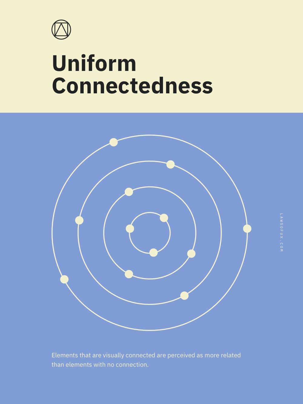 Uniform Connectedness Poster