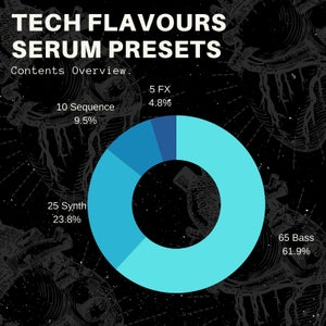 Image of Tech Flavours Serum Presets