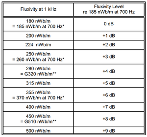 """Image of 2"""" 30 IPS MRL 250 nWb/m Four Frequency Calibration Tape"""