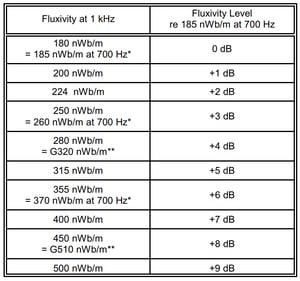 "Image of 1"" 15 IPS MRL IEC 280 nWb/m (+4) Four Frequency Calibration Tape: 1 khz, 10 kHz, 16 khz & 100 Hz"