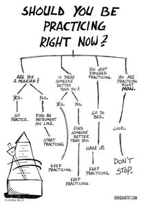 The Music Geek Store — Practice Flow Chart